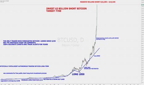 BTCUSD: Invest $3 Billion Short BitCoin $16,440 Target $7,700 $BTCUSD
