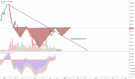 BTCUSD: Next few days are crucial Inverse H&S
