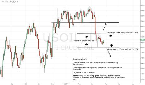 USOIL: Oil trading in range of 47-49.5 waiting for breakage