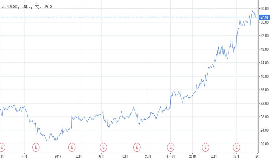 ZEN: Zendesk:年初迄今為+ 74%