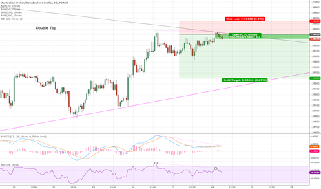 AUDNZD: AUDNZD sell the divergence of the antipodean