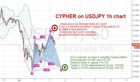 USDJPY: Bullish Cypher Pattern setting up on USDJPY hourly chart