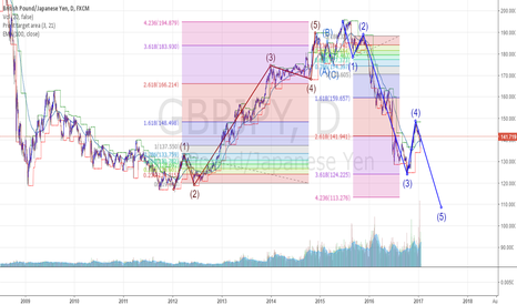 GBPJPY: S***s and giggles. GJ DAILY