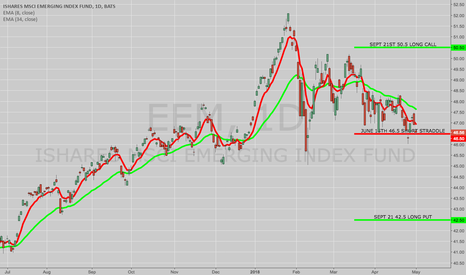 EEM: OPENING: EEM JUNE/SEPT 42.5/46.5/46.5/50.5 DOUBLE DIAGONAL