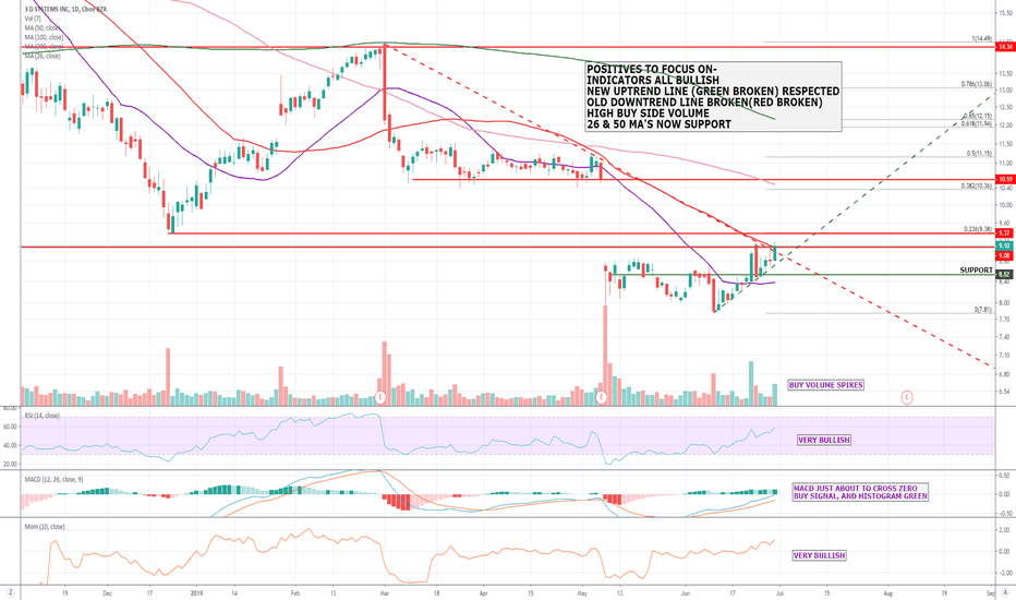 DDD Stock Price and Chart — NYSE:DDD — TradingView