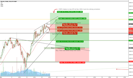 BTCUSD: BTC sideways... wich direction to take?