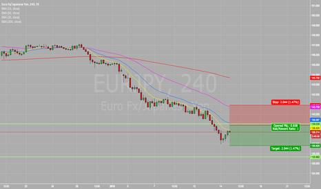EURJPY: #EURJPY | Looking to go short on the Euro! | EURO/YEN