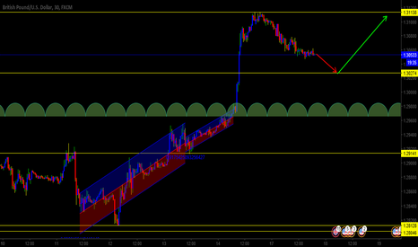 GBPUSD: GBPUSD DOING A HIGHER LOW TO CONTINUE UPTREND
