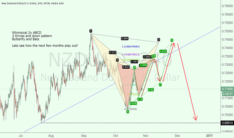 NZDUSD: NZD USD - Whimsical Patterns and Crystal 8 Ball Reading. >.>