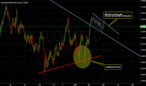 AUDCHF: Reviewed Possible Scenario For AUDCHF