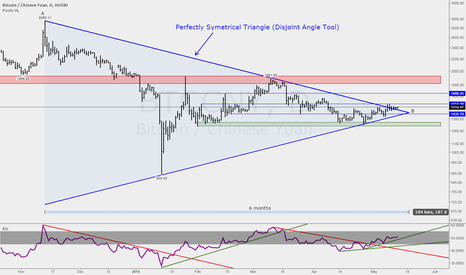 BTCCNY: 6m Symetrical Triangle