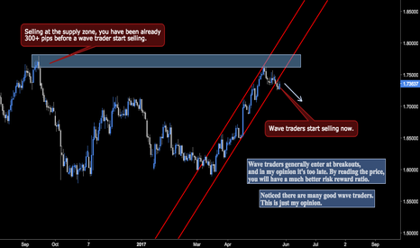 GBPAUD: My opinion on supply & demand vs wave trading