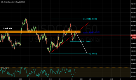 USDCAD: local selling opportunity