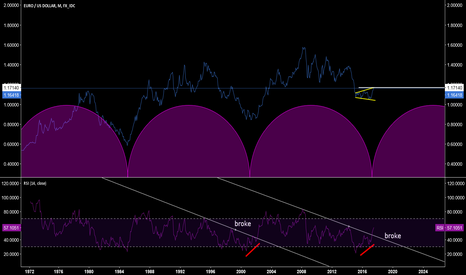 EURUSD: Longterm EUR/USD. Bullish start of a 16 year cycle
