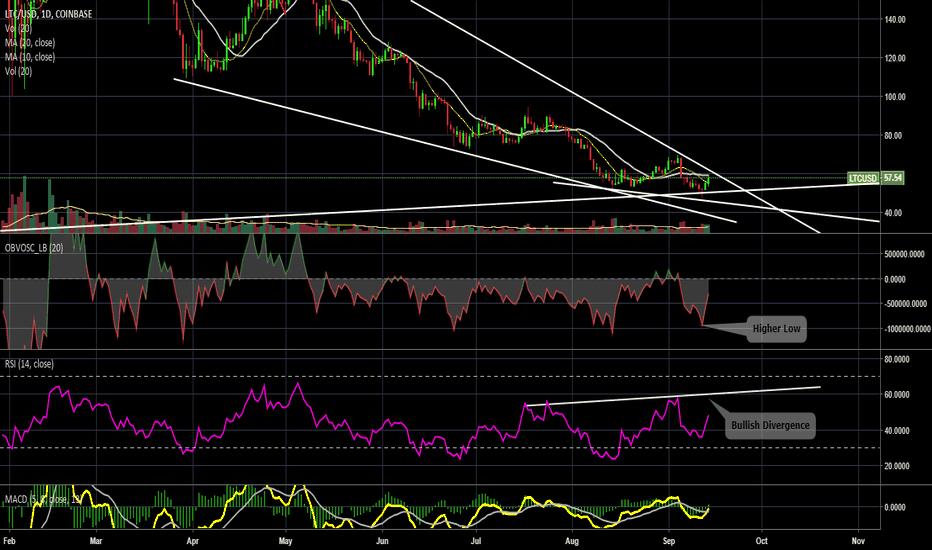 LTCUSD: LTC / USD Daily Coinbase