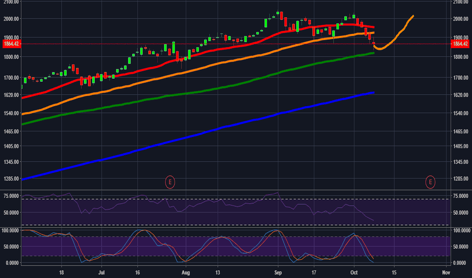 AMZN: Bearish reversal imminent for Amazon?