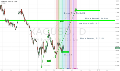 XAGUSD: An idea on XAGUSD