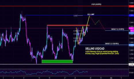 USDCAD: $USDCAD | Shorting as Daily Long Targets are about to Hit!