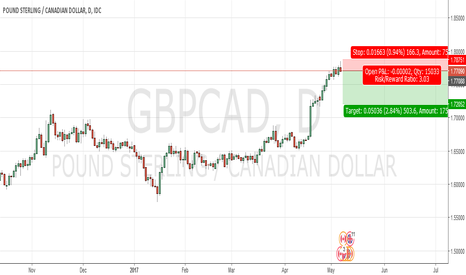 GBPCAD: gbp-cad sort