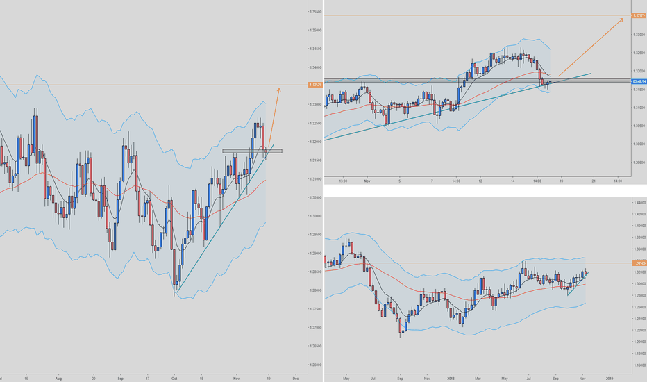 USDCAD: USDCAD Long Daily/H4