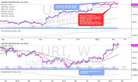 URI: URI close to breaking out
