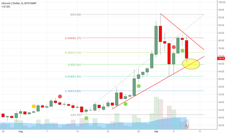 LTCUSD: Pennant Breakout Coming