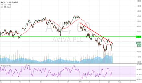 AVL: FTSE Market Technical Report