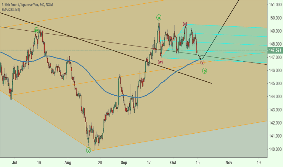 GBPJPY: GBPJPY Cycle (Cycle Pic @ Comment Below) & Elliott Wave