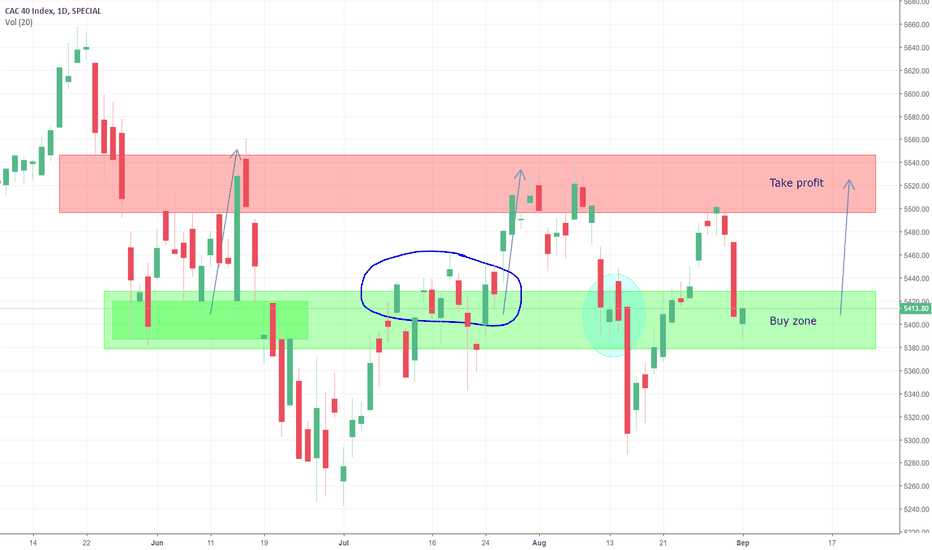 CAC: Going long in CAC 40