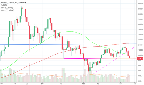 BTCUSD: BTC - Warning Ahead !