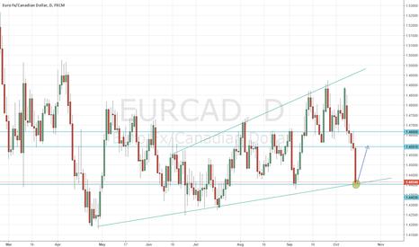 EURCAD: eurcad buy