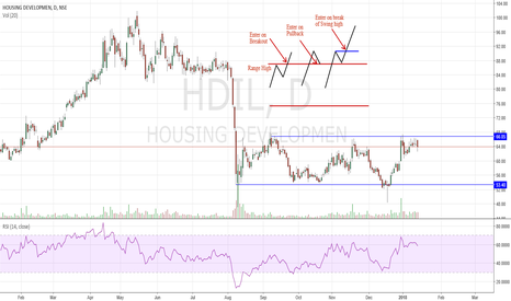HDIL: How to trade Range/Channel