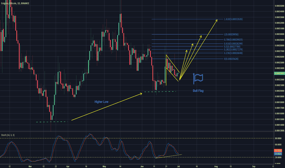 ENGBTC: Enigma - Huge Long Opportunity