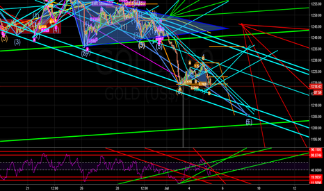 GOLD: sell gold wave 4
