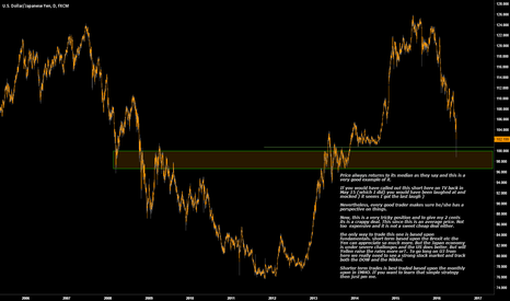 USDJPY: Price always return to its median and its time to be cautious