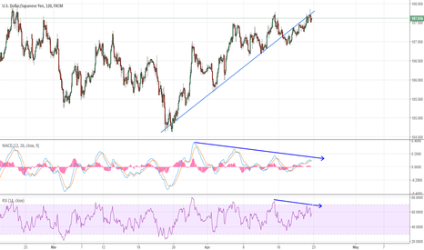 USDJPY: USDJPY Trendline break with Divergence