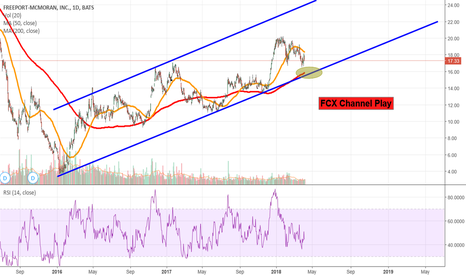 FCX: FCX Channel Play
