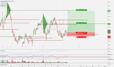 UA: Potential medium term buy here