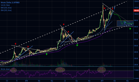 BTCUSD: Magic X-point 2 Triangles Fractal, again?