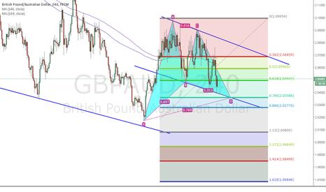 GBPAUD: Wait to long