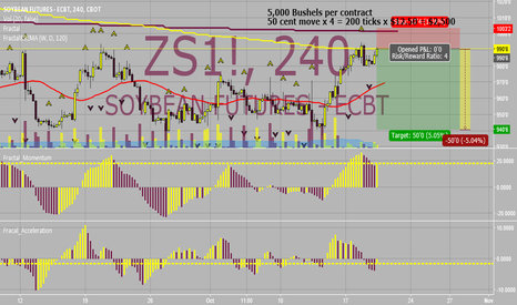 ZS1!: Looking to go short here