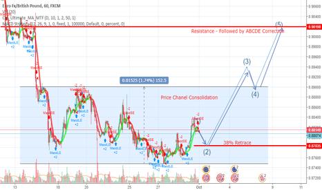EURGBP: EUR/GBP - Broke Price Range 1HR Time Frame