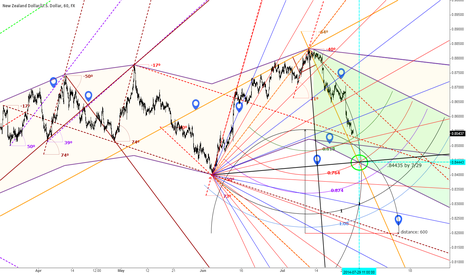 NZDUSD: NZDUSD 60 minute Channels,pitchfan,right diagonals and angles