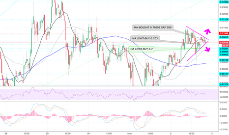 XRPEUR: STRONG MOVE COMING SOON! WATCH OUT!