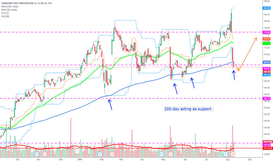 CTC.A: Canadian Tire bounce off the 200-day