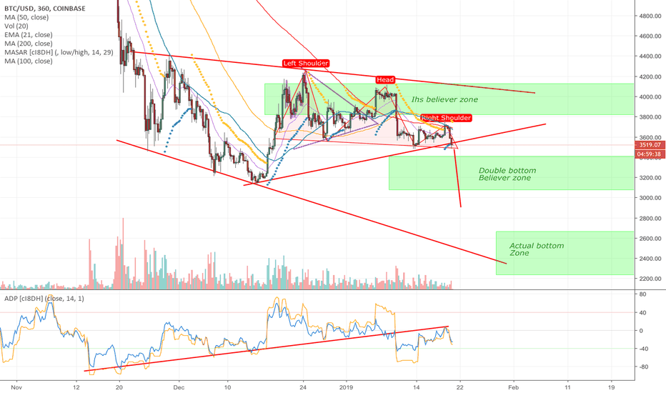 BTCUSD: BTCUSD: IHS Believers -> Double bottom believers