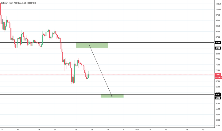 BCHUSD: BCH/USD Scenario #2