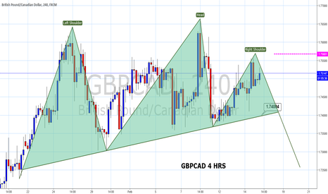 GBPCAD: Correlation highlights limited GBPCAD upside