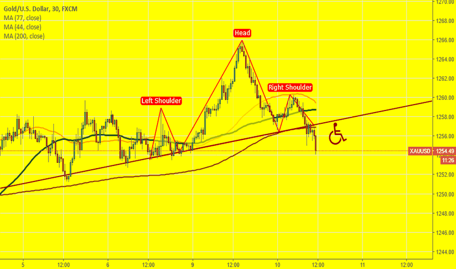 XAUUSD: H&S on Gold 30m chart looks really good.