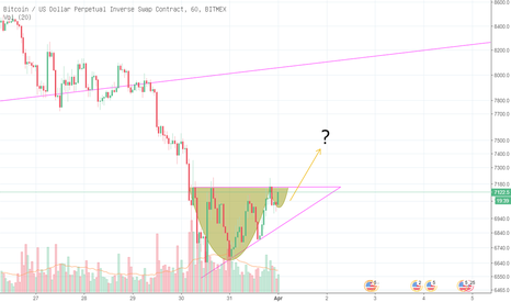 XBTUSD: XBTUSD Cup and Handle, Rising Triangle